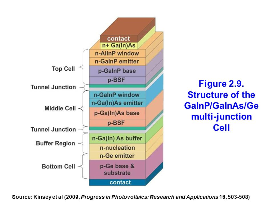 Figure 2.9. Structure of the GaInP/GaInAs/Ge multi-junction Cell Source: Kinsey et al (2009, Progress in Photovoltaics: Research and Applications 16,