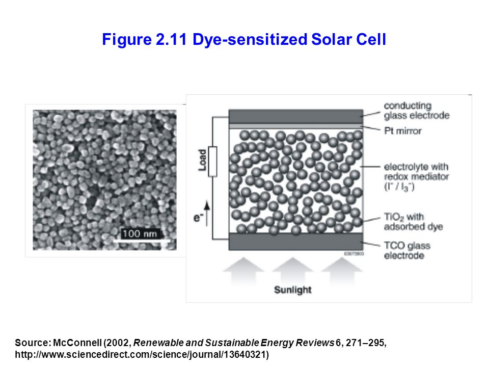 Figure 2.11 Dye-sensitized Solar Cell Source: McConnell (2002, Renewable and Sustainable Energy Reviews 6, 271–295, http://www.sciencedirect.com/scien