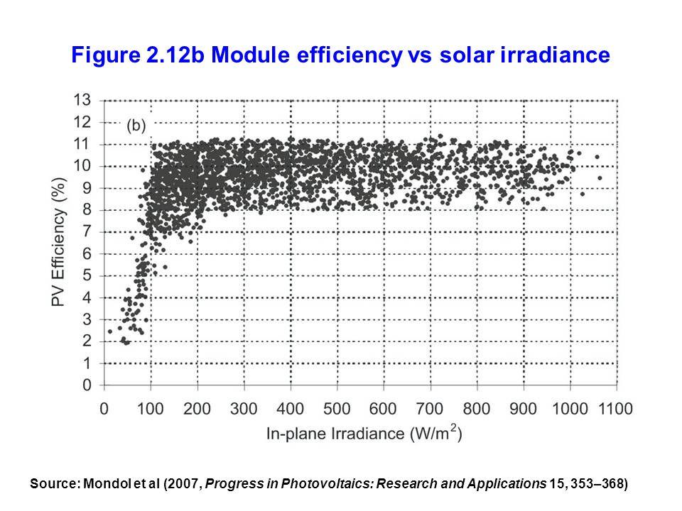 Figure 2.12b Module efficiency vs solar irradiance Source: Mondol et al (2007, Progress in Photovoltaics: Research and Applications 15, 353–368)