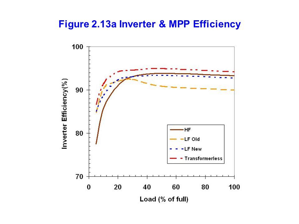 Figure 2.13a Inverter & MPP Efficiency