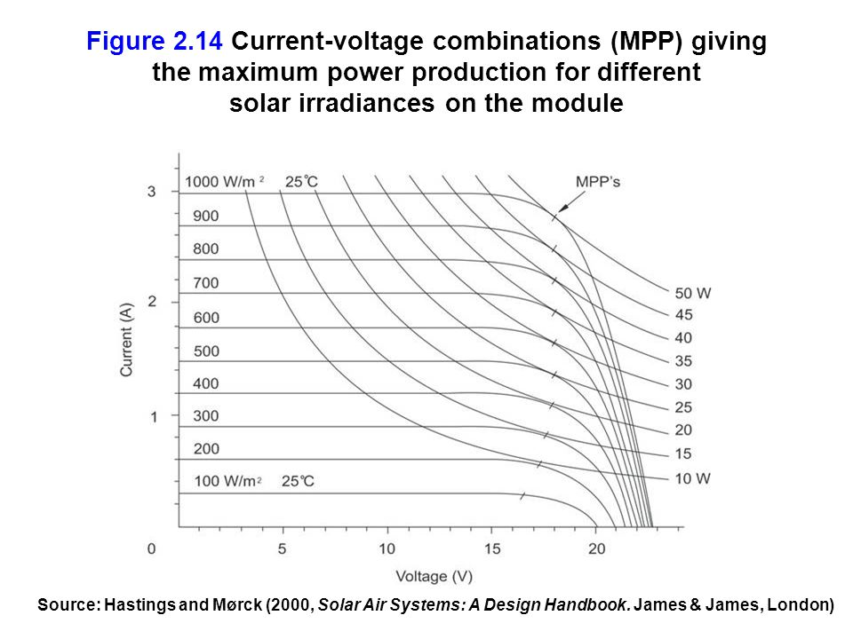 Figure 2.14 Current-voltage combinations (MPP) giving the maximum power production for different solar irradiances on the module Source: Hastings and