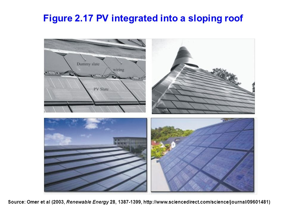 Figure 2.17 PV integrated into a sloping roof Source: Omer et al (2003, Renewable Energy 28, 1387-1399, http://www.sciencedirect.com/science/journal/0