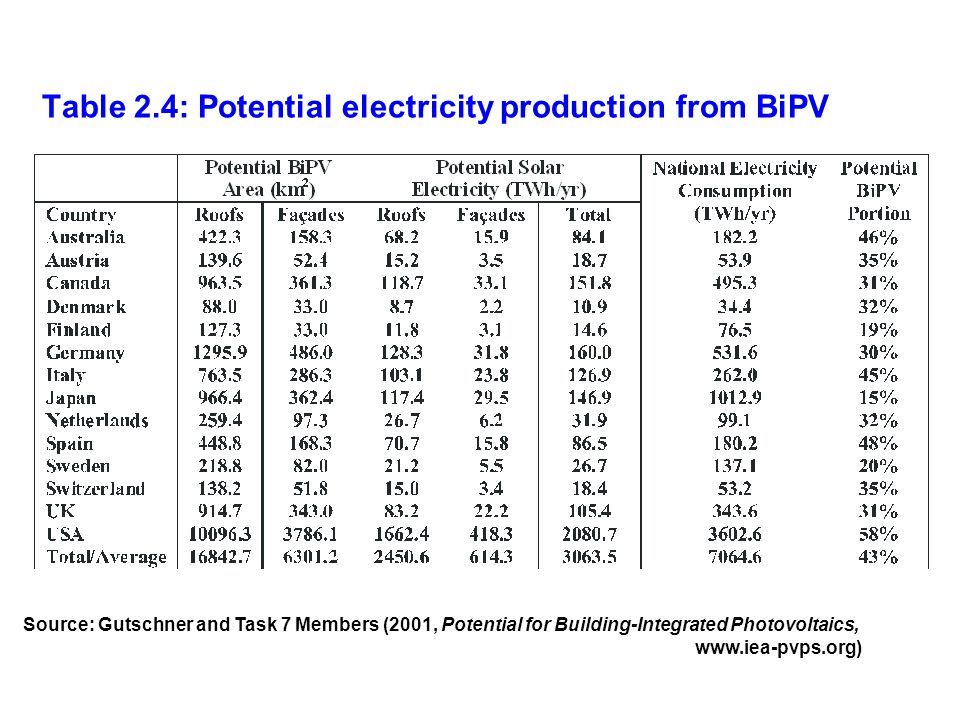 Table 2.4: Potential electricity production from BiPV Source: Gutschner and Task 7 Members (2001, Potential for Building-Integrated Photovoltaics, www
