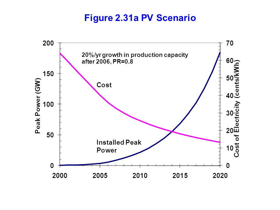 Figure 2.31a PV Scenario