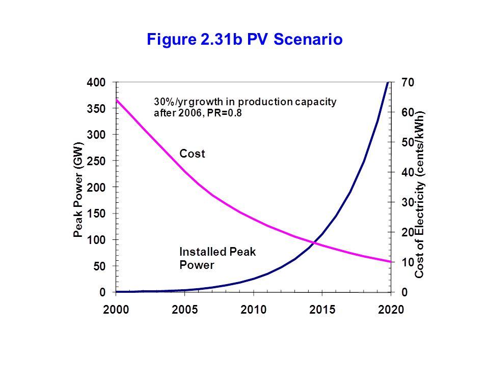 Figure 2.31b PV Scenario