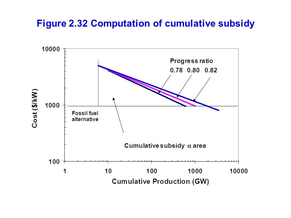 Figure 2.32 Computation of cumulative subsidy