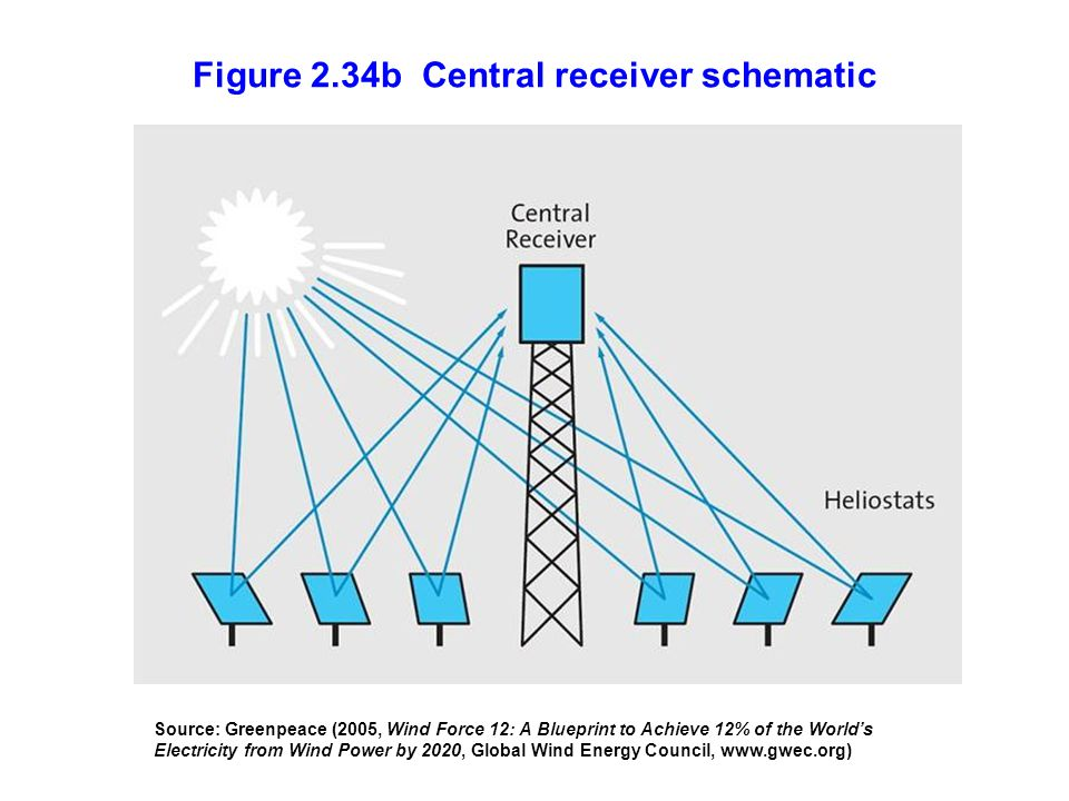 Figure 2.34b Central receiver schematic Source: Greenpeace (2005, Wind Force 12: A Blueprint to Achieve 12% of the Worlds Electricity from Wind Power