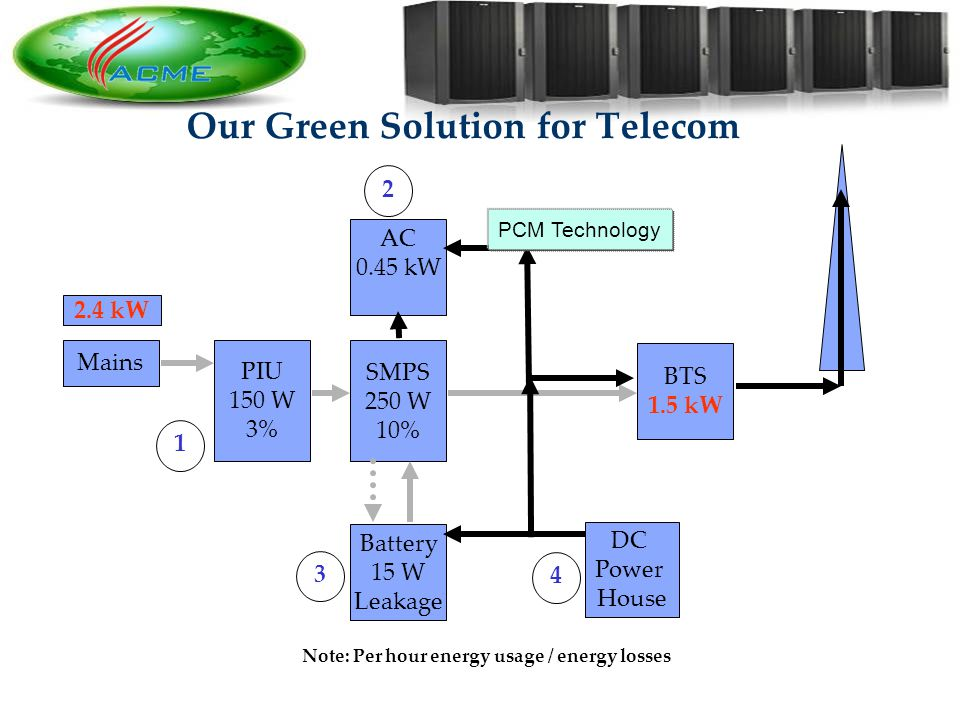 11 Our Green Solution for Telecom Mains AC 0.45 kW SMPS 250 W 10% Battery 15 W Leakage BTS 1.5 kW DC Power House PIU 150 W 3% 2.4 kW Note: Per hour energy usage / energy losses 1243 PCM Technology