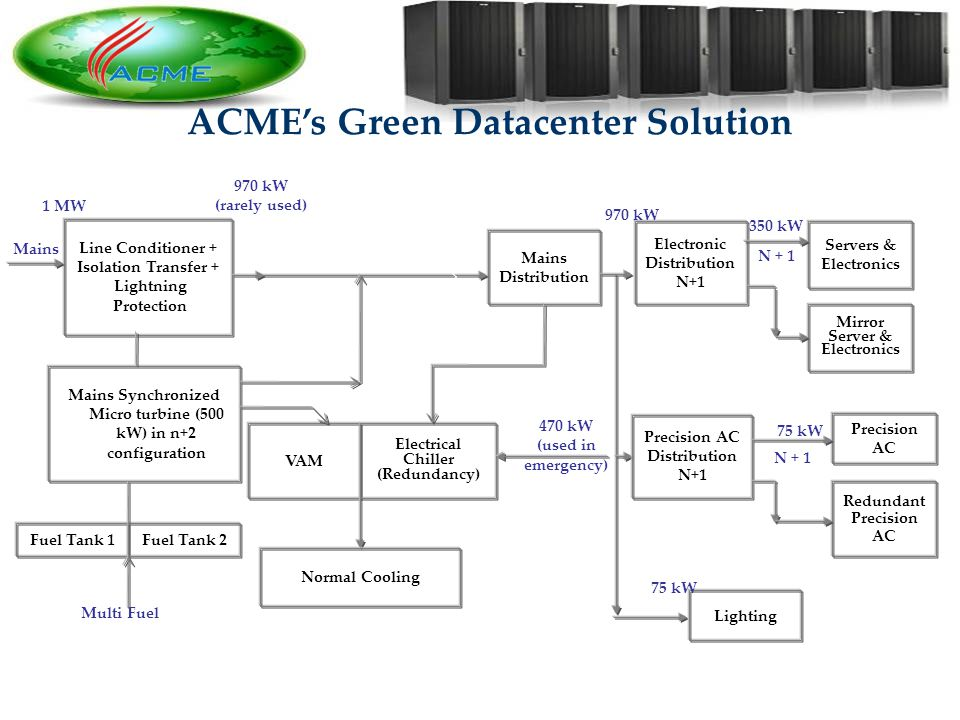 13 ACMEs Green Datacenter Solution Line Conditioner + Isolation Transfer + Lightning Protection Mains Mains Synchronized Micro turbine (500 kW) in n+2 configuration Mains Distribution Electronic Distribution N+1 Servers & Electronics Mirror Server & Electronics 970 kW (rarely used) 970 kW 350 kW N + 1 Fuel Tank 1Fuel Tank 2 Multi Fuel VAM Electrical Chiller (Redundancy) 470 kW (used in emergency) Precision AC Distribution N+1 Precision AC Redundant Precision AC 75 kW Lighting 1 MW 75 kW Normal Cooling N + 1 Hot air