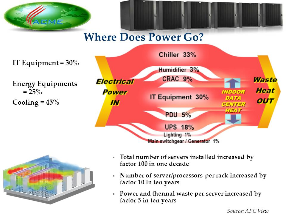 3 3 Where Does Power Go? IT Equipment = 30% Energy Equipments = 25% Cooling = 45% Total number of servers installed increased by factor 100 in one dec