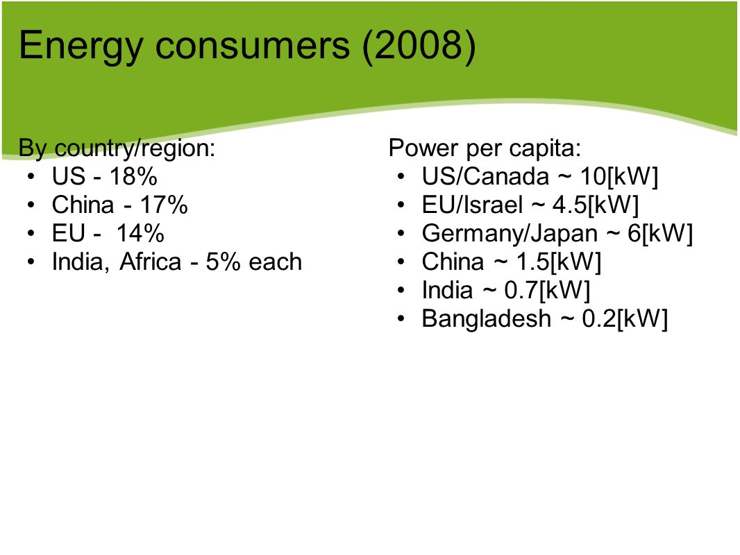Energy consumers (2008) By country/region: US - 18% China - 17% EU - 14% India, Africa - 5% each Power per capita: US/Canada ~ 10[kW] EU/Israel ~ 4.5[kW] Germany/Japan ~ 6[kW] China ~ 1.5[kW] India ~ 0.7[kW] Bangladesh ~ 0.2[kW]