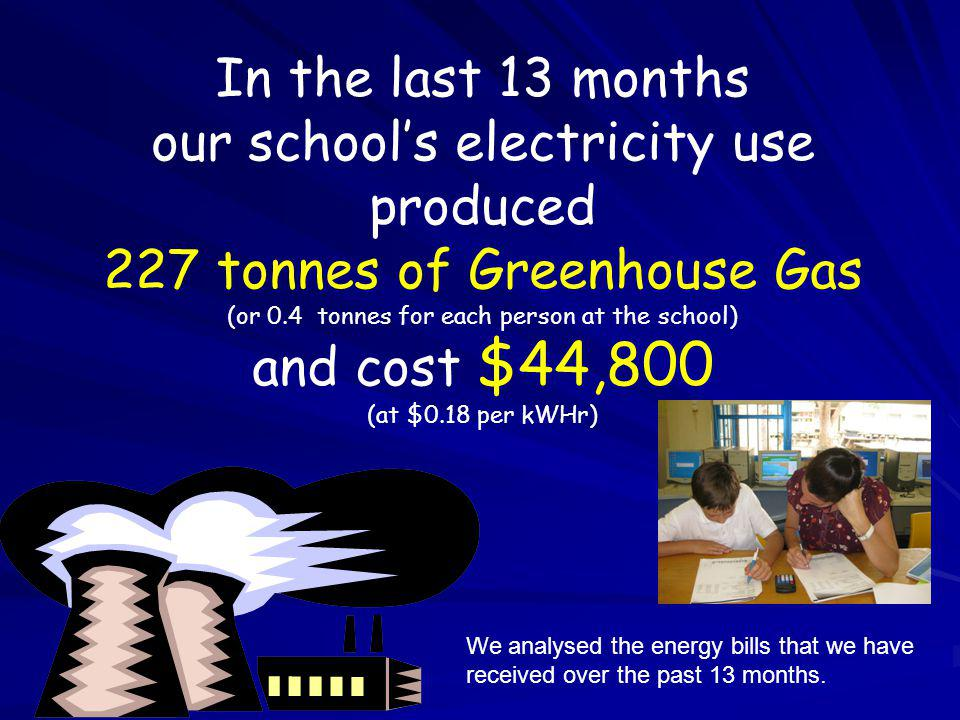 In the last 13 months our schools electricity use produced 227 tonnes of Greenhouse Gas (or 0.4 tonnes for each person at the school) and cost $44,800 (at $0.18 per kWHr) We analysed the energy bills that we have received over the past 13 months.