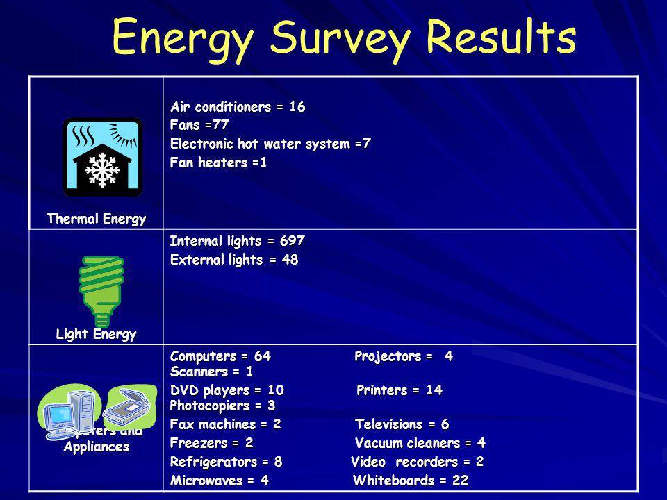 Energy Survey Results Thermal Energy Air conditioners = 16 Fans =77 Electronic hot water system =7 Fan heaters =1 Light Energy Internal lights = 697 E