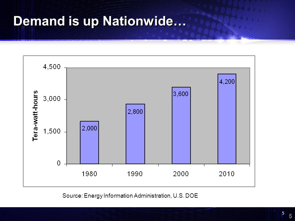 5 5 5 Demand is up Nationwide… Source: Energy Information Administration, U.S. DOE