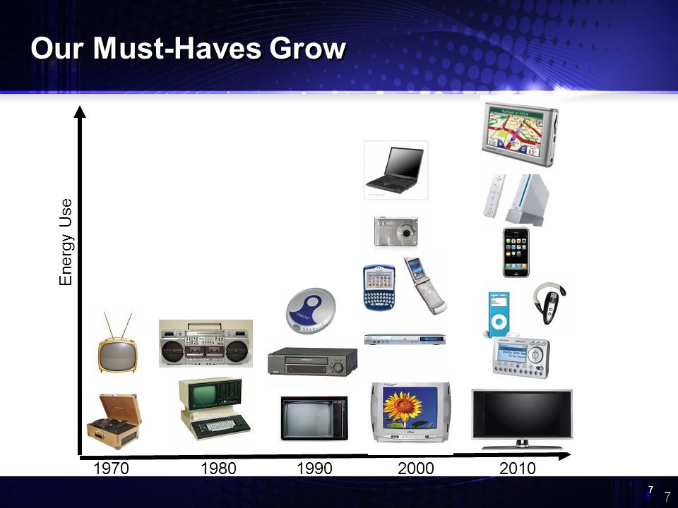 7 7 7 20001970198019902010 Energy Use Our Must-Haves Grow