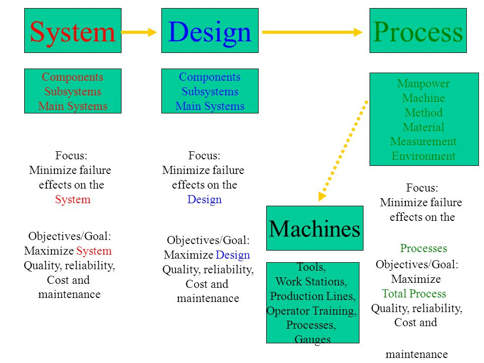 SystemDesignProcess Components Subsystems Main Systems Components Subsystems Main Systems Manpower Machine Method Material Measurement Environment Mac