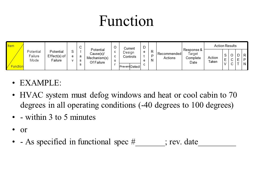 Function EXAMPLE: HVAC system must defog windows and heat or cool cabin to 70 degrees in all operating conditions (-40 degrees to 100 degrees) - withi