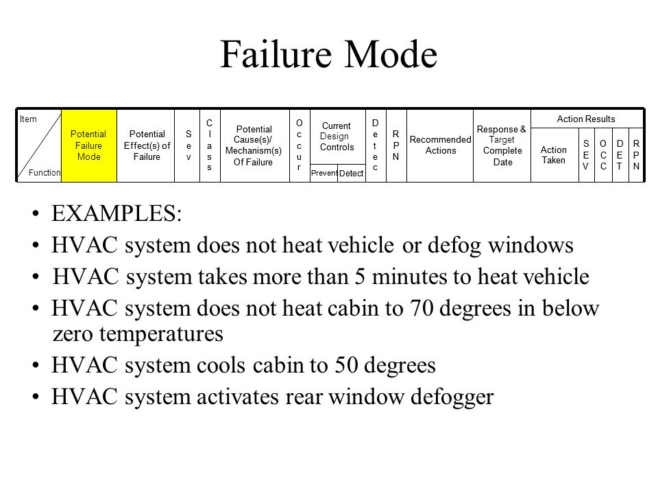 Failure Mode EXAMPLES: HVAC system does not heat vehicle or defog windows HVAC system takes more than 5 minutes to heat vehicle HVAC system does not h
