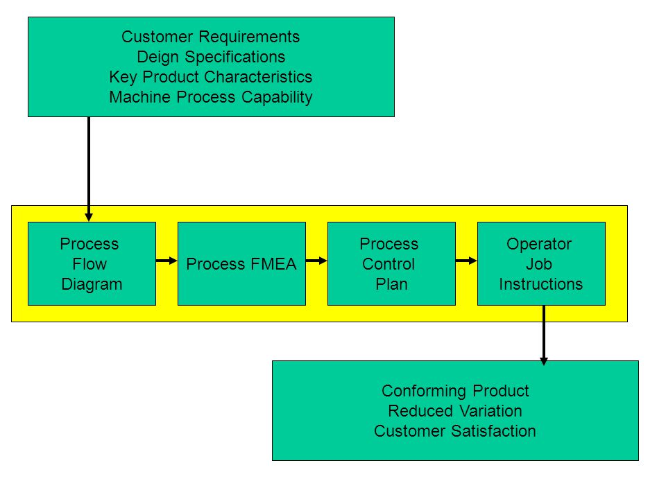 Customer Requirements Deign Specifications Key Product Characteristics Machine Process Capability Process Flow Diagram Process FMEA Process Control Pl