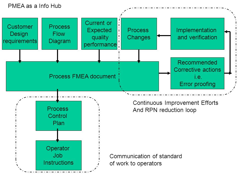Process FMEA document Process Control Plan Operator Job Instructions Process Flow Diagram Process Changes Current or Expected quality performance Cust