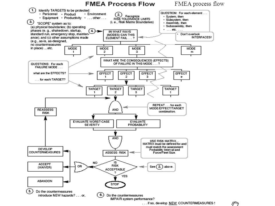 FMEA process flow