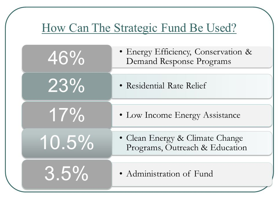 How Can The Strategic Fund Be Used.