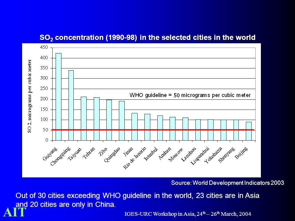 AIT IGES-URC Workshop in Asia, 24 th – 26 th March, 2004 SO 2 concentration (1990-98) in the selected cities in the world Out of 30 cities exceeding WHO guideline in the world, 23 cities are in Asia and 20 cities are only in China.