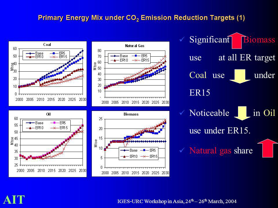 AIT IGES-URC Workshop in Asia, 24 th – 26 th March, 2004 Primary Energy Mix under CO 2 Emission Reduction Targets (1) Significant Biomass use at all E