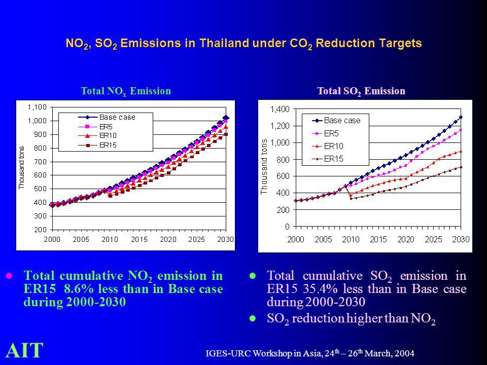 AIT IGES-URC Workshop in Asia, 24 th – 26 th March, 2004 Total cumulative NO 2 emission in ER15 8.6% less than in Base case during 2000-2030 Total NO x EmissionTotal SO 2 Emission Total cumulative SO 2 emission in ER15 35.4% less than in Base case during 2000-2030 SO 2 reduction higher than NO 2 NO 2, SO 2 Emissions in Thailand under CO 2 Reduction Targets