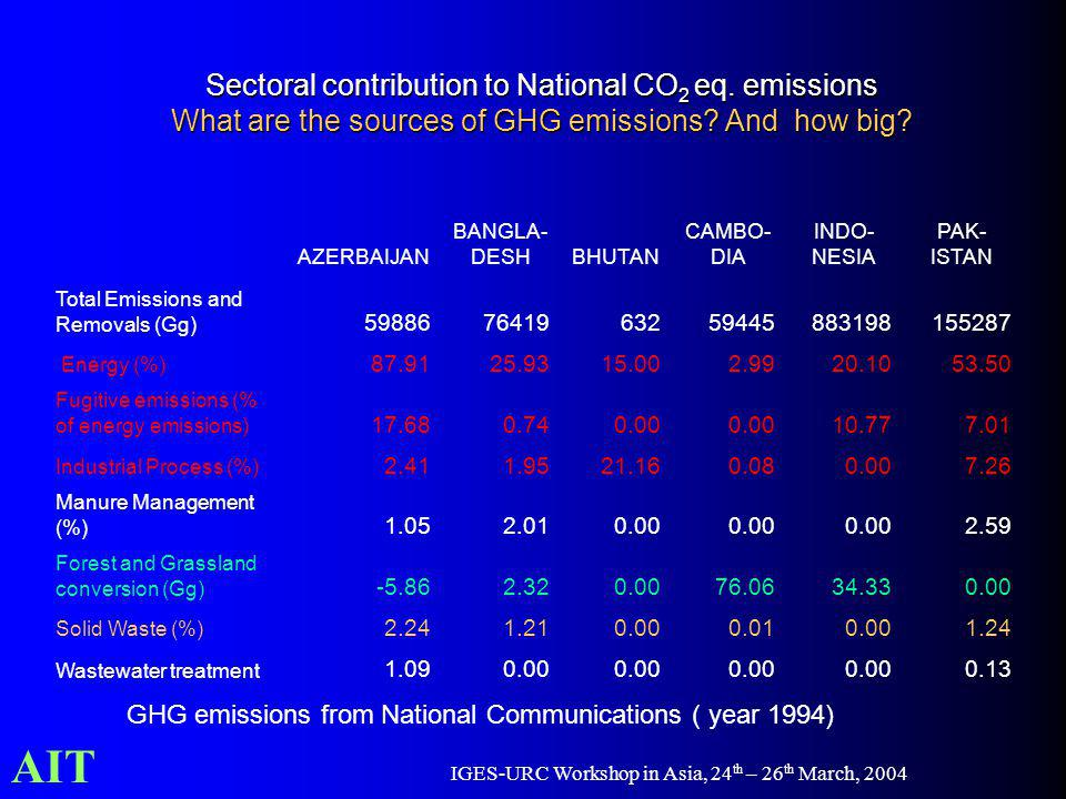 AIT IGES-URC Workshop in Asia, 24 th – 26 th March, 2004 Sectoral contribution to National CO 2 eq. emissions What are the sources of GHG emissions? A