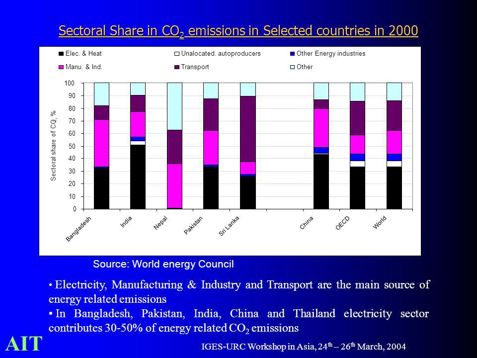 AIT IGES-URC Workshop in Asia, 24 th – 26 th March, 2004 Sectoral Share in CO 2 emissions in Selected countries in 2000 Source: World energy Council E