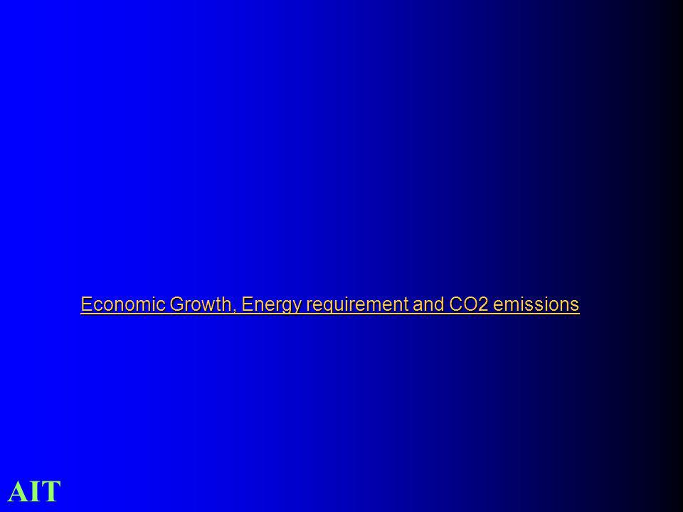 AIT Economic Growth, Energy requirement and CO2 emissions