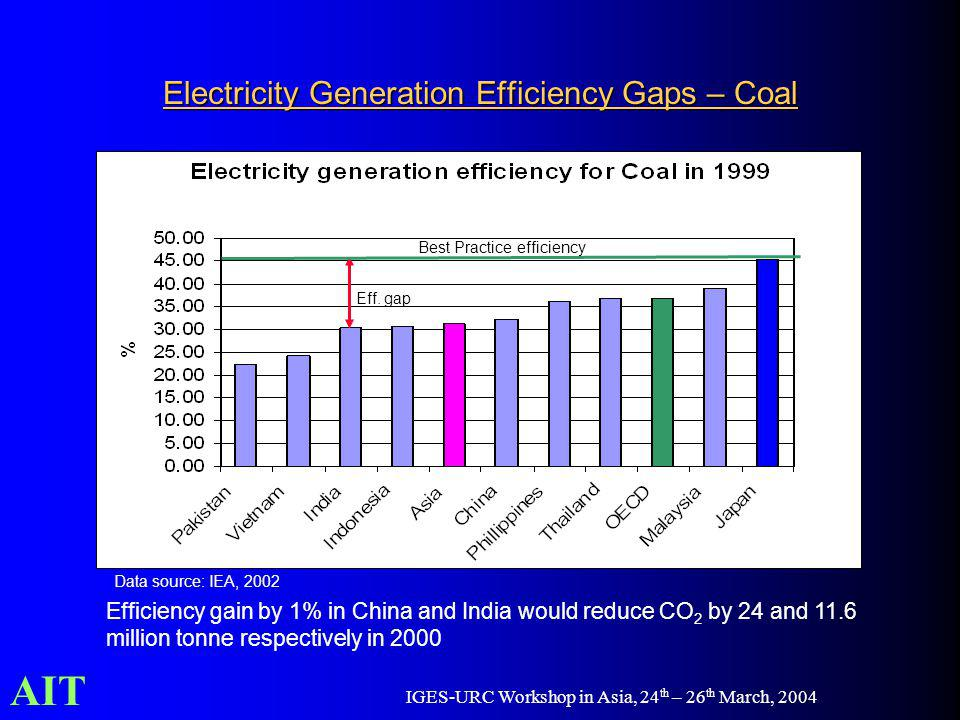 AIT IGES-URC Workshop in Asia, 24 th – 26 th March, 2004 Electricity Generation Efficiency Gaps – Coal Efficiency gain by 1% in China and India would reduce CO 2 by 24 and 11.6 million tonne respectively in 2000 Best Practice efficiency Eff.