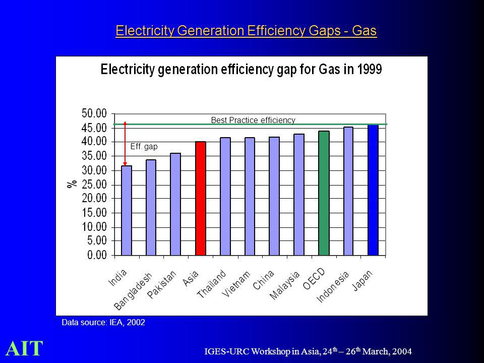 AIT IGES-URC Workshop in Asia, 24 th – 26 th March, 2004 Electricity Generation Efficiency Gaps - Gas Data source: IEA, 2002 Best Practice efficiency Eff.