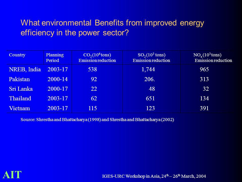 AIT IGES-URC Workshop in Asia, 24 th – 26 th March, 2004 What environmental Benefits from improved energy efficiency in the power sector.