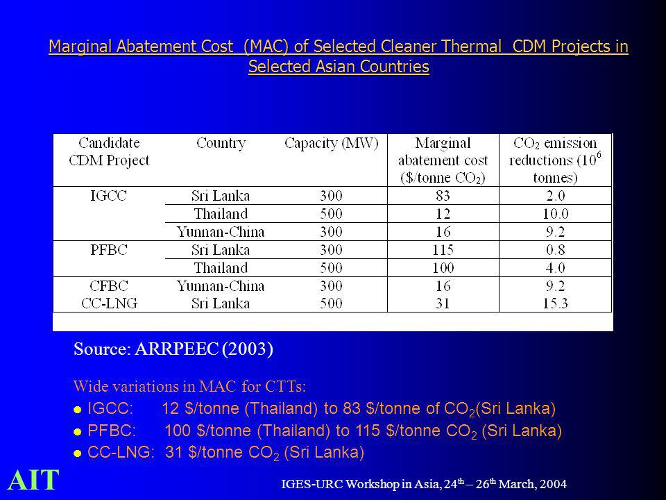 AIT IGES-URC Workshop in Asia, 24 th – 26 th March, 2004 Marginal Abatement Cost (MAC) of Selected Cleaner Thermal CDM Projects in Selected Asian Coun