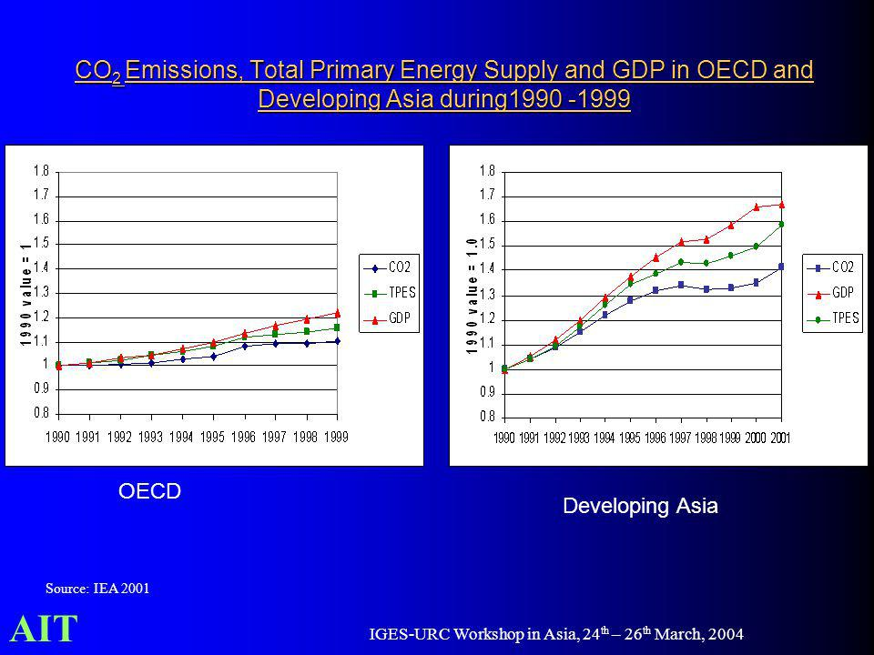AIT IGES-URC Workshop in Asia, 24 th – 26 th March, 2004 CO 2 Emissions, Total Primary Energy Supply and GDP in OECD and Developing Asia during1990 -1999 Source: IEA 2001 OECD Developing Asia