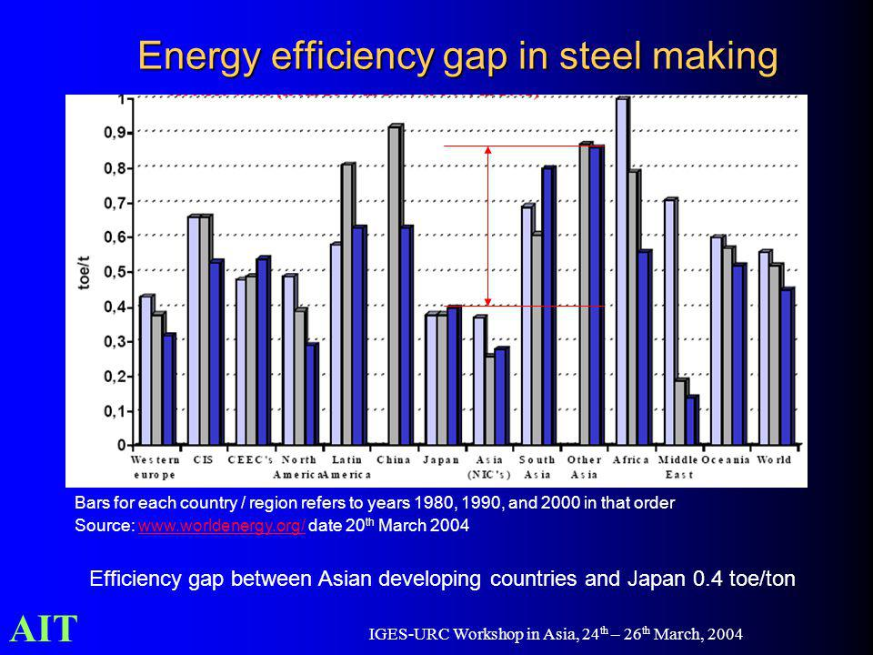 AIT IGES-URC Workshop in Asia, 24 th – 26 th March, 2004 Energy efficiency gap in steel making Bars for each country / region refers to years 1980, 19