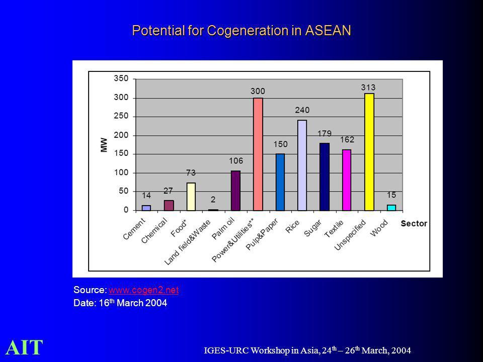 AIT IGES-URC Workshop in Asia, 24 th – 26 th March, 2004 Potential for Cogeneration in ASEAN Source: www.cogen2.netwww.cogen2.net Date: 16 th March 20