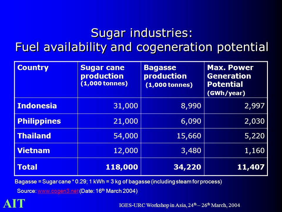 AIT IGES-URC Workshop in Asia, 24 th – 26 th March, 2004 Sugar industries: Fuel availability and cogeneration potential Sugar industries: Fuel availab