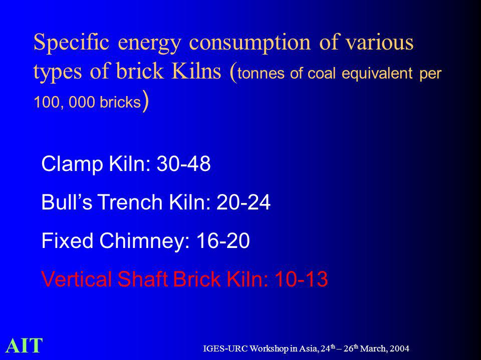 AIT IGES-URC Workshop in Asia, 24 th – 26 th March, 2004 Specific energy consumption of various types of brick Kilns ( tonnes of coal equivalent per 100, 000 bricks ) Clamp Kiln: 30-48 Bulls Trench Kiln: 20-24 Fixed Chimney: 16-20 Vertical Shaft Brick Kiln: 10-13