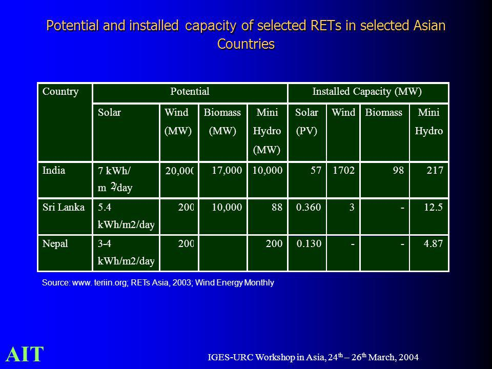 AIT IGES-URC Workshop in Asia, 24 th – 26 th March, 2004 Potential and installed capacity of selected RETs in selected Asian Countries Potential Installed Capacity (MW) Country Solar Wind (MW) Biomass (MW) Mini Hydro (MW) Solar (PV) Wind Biomass Mini Hydro India 7 kWh/ m 2 /day 20,000 17,000 10,000 57 1702 98 217 Sri Lanka 5.4 kWh/m2/day 200 10,000 88 0.360 3 - 12.5 Nepal 3-4 kWh/m2/day 200 0.130 - - 4.87 Source: www.