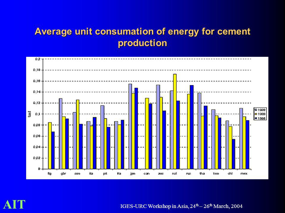 AIT IGES-URC Workshop in Asia, 24 th – 26 th March, 2004 Average unit consumation of energy for cement production