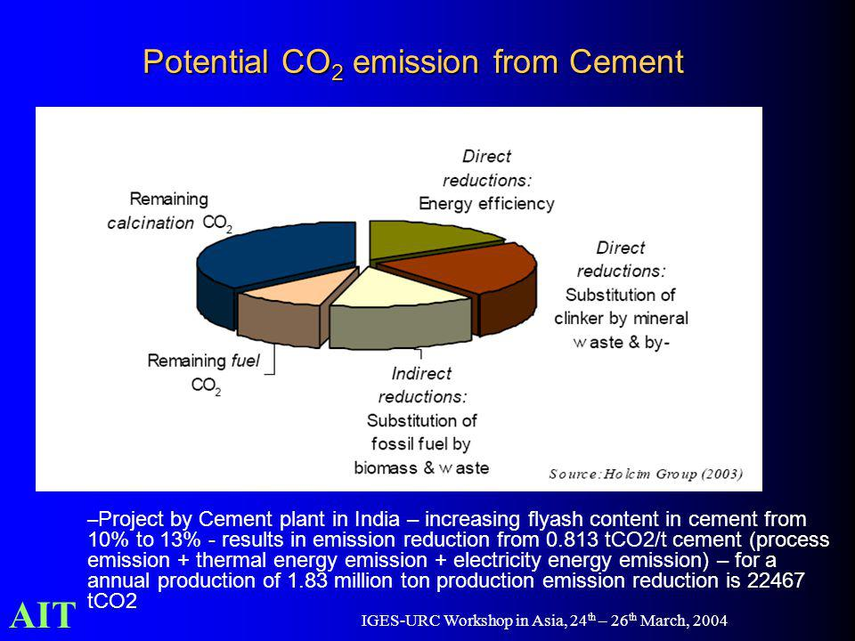 AIT IGES-URC Workshop in Asia, 24 th – 26 th March, 2004 Potential CO 2 emission from Cement – Project by Cement plant in India – increasing flyash co