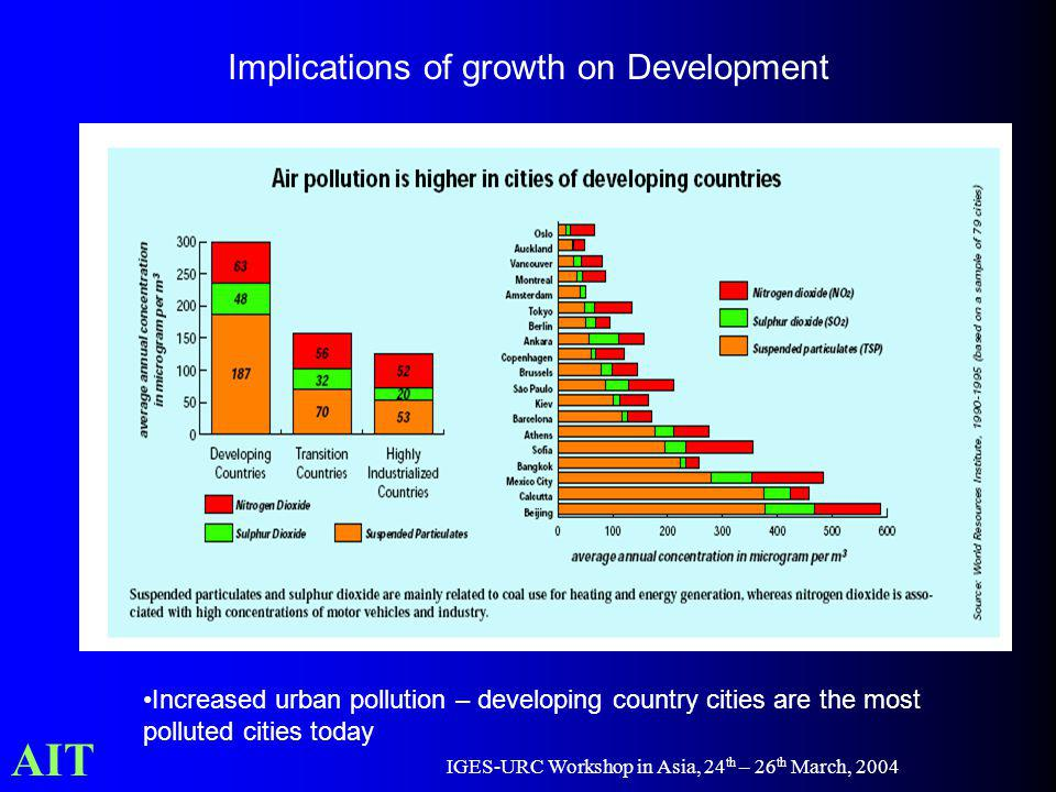 AIT IGES-URC Workshop in Asia, 24 th – 26 th March, 2004 Implications of growth on Development Increased urban pollution – developing country cities a