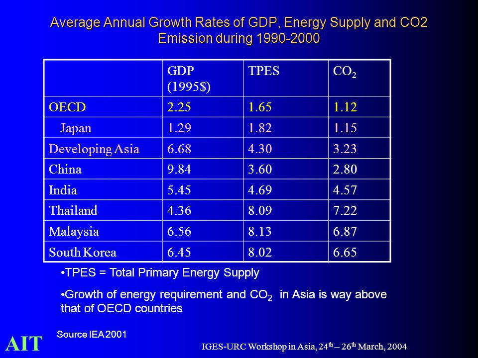 AIT IGES-URC Workshop in Asia, 24 th – 26 th March, 2004 Average Annual Growth Rates of GDP, Energy Supply and CO2 Emission during 1990-2000 GDP (1995