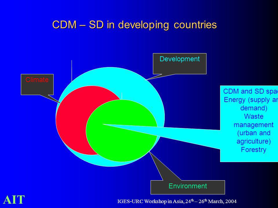 AIT IGES-URC Workshop in Asia, 24 th – 26 th March, 2004 CDM – SD in developing countries Climate Development Environment CDM and SD space Energy (supply and demand) Waste management (urban and agriculture) Forestry