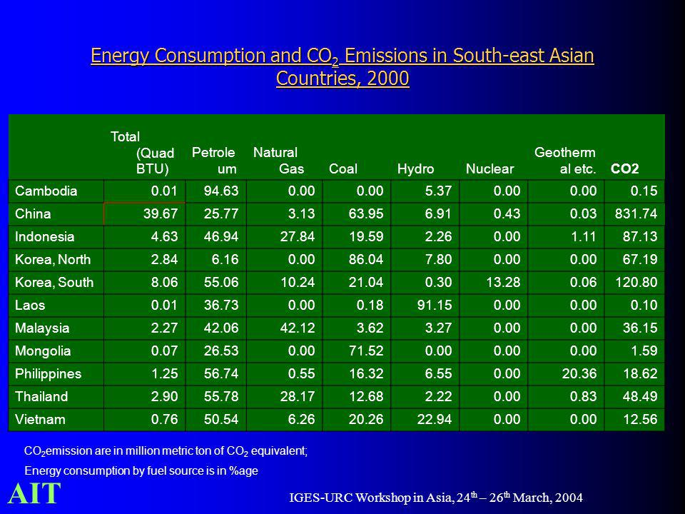 AIT IGES-URC Workshop in Asia, 24 th – 26 th March, 2004 Energy Consumption and CO 2 Emissions in South-east Asian Countries, 2000 Total (Quad BTU) Pe