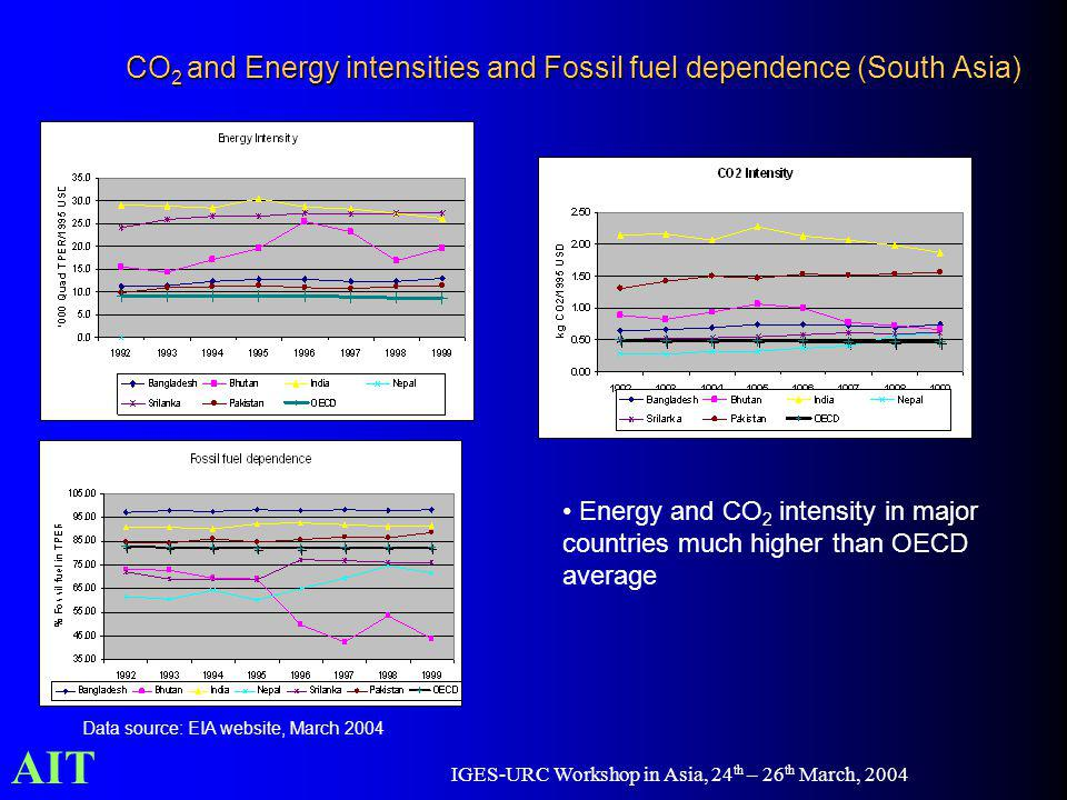 AIT IGES-URC Workshop in Asia, 24 th – 26 th March, 2004 CO 2 and Energy intensities and Fossil fuel dependence (South Asia) Energy and CO 2 intensity