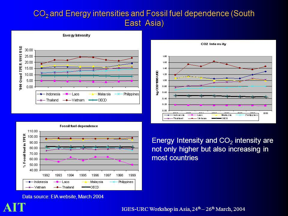 AIT IGES-URC Workshop in Asia, 24 th – 26 th March, 2004 CO 2 and Energy intensities and Fossil fuel dependence (South East Asia) Energy Intensity and